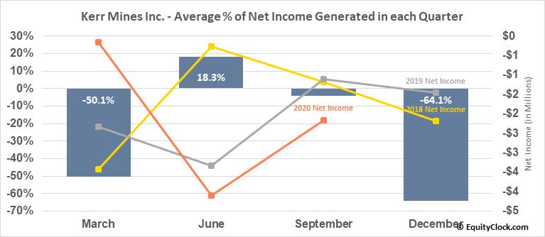 Kerr Mines Inc. (TSE:KER.TO) Net Income Seasonality