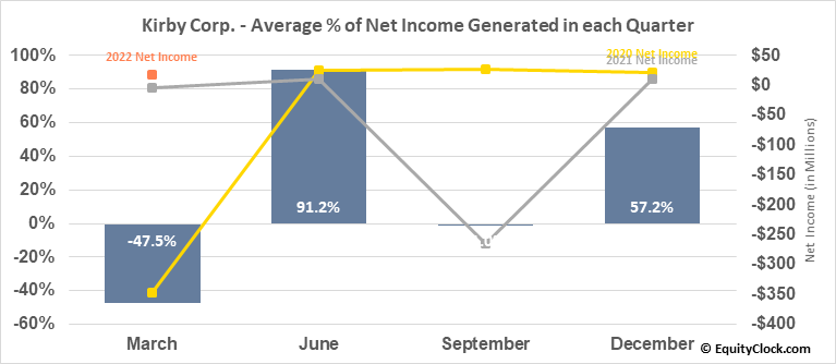 Kirby Corp. (NYSE:KEX) Net Income Seasonality