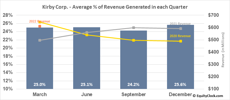 Kirby Corp. (NYSE:KEX) Revenue Seasonality