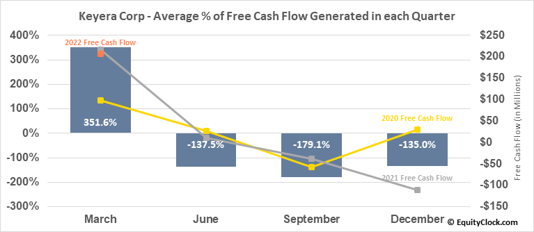 Keyera Corp (TSE:KEY.TO) Free Cash Flow Seasonality