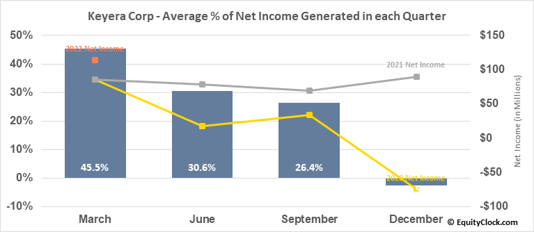 Keyera Corp (TSE:KEY.TO) Net Income Seasonality