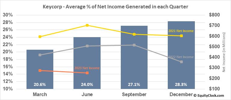 Keycorp (NYSE:KEY) Net Income Seasonality