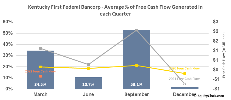 Kentucky First Federal Bancorp (NASD:KFFB) Free Cash Flow Seasonality