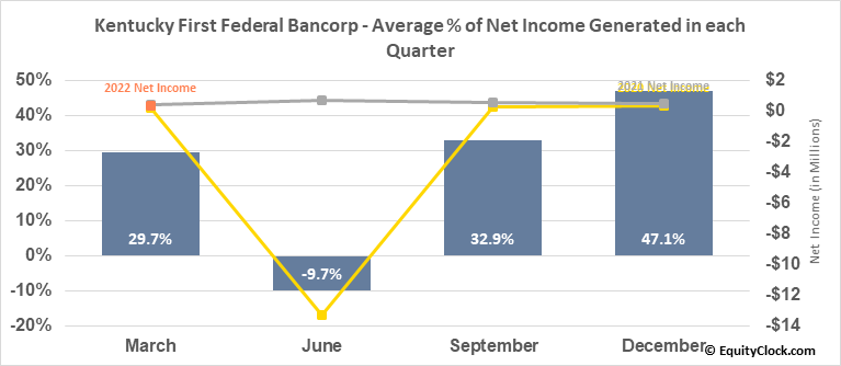 Kentucky First Federal Bancorp (NASD:KFFB) Net Income Seasonality