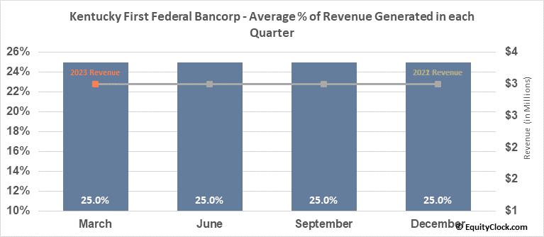 Kentucky First Federal Bancorp (NASD:KFFB) Revenue Seasonality