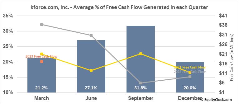 kforce.com, Inc. (NASD:KFRC) Free Cash Flow Seasonality