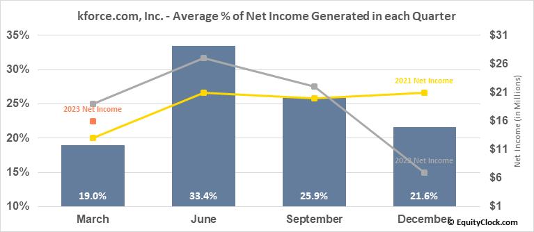 kforce.com, Inc. (NASD:KFRC) Net Income Seasonality
