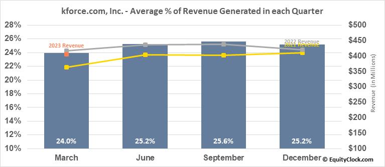 kforce.com, Inc. (NASD:KFRC) Revenue Seasonality