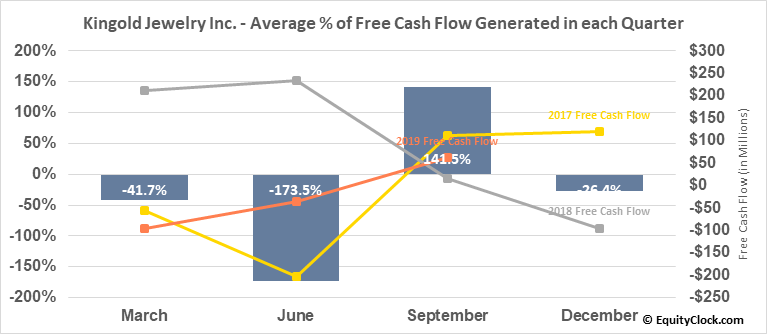 Kingold Jewelry Inc. (NASD:KGJI) Free Cash Flow Seasonality
