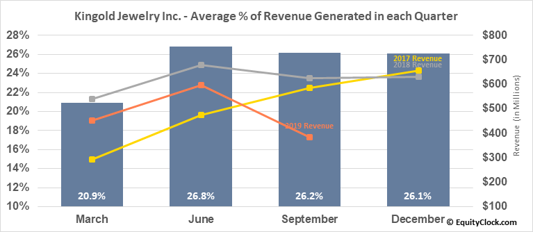 Kingold Jewelry Inc. (NASD:KGJI) Revenue Seasonality