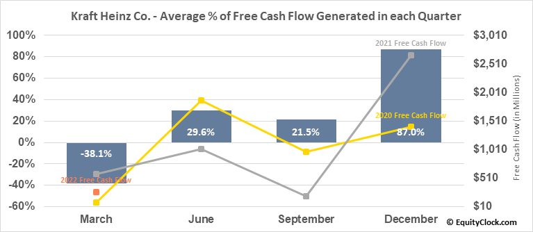 Kraft Heinz Co. (NASD:KHC) Free Cash Flow Seasonality