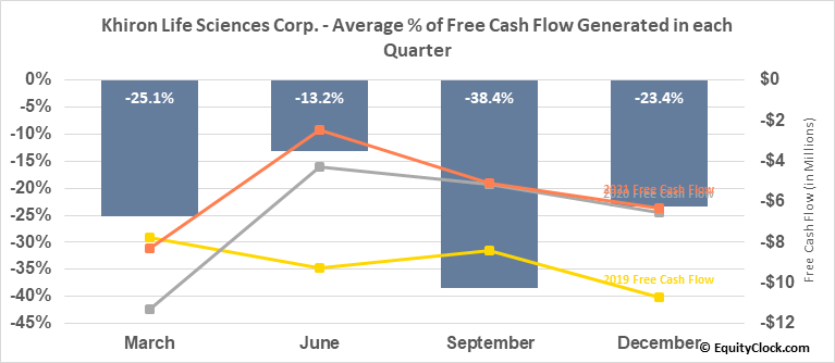 Khiron Life Sciences Corp. (TSXV:KHRN.V) Free Cash Flow Seasonality
