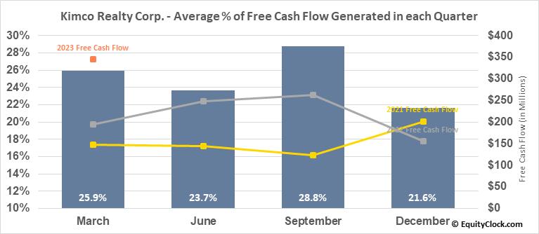 Kimco Realty Corp. (NYSE:KIM) Free Cash Flow Seasonality