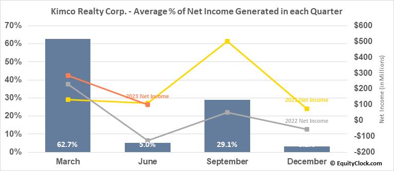 Kimco Realty Corp. (NYSE:KIM) Net Income Seasonality