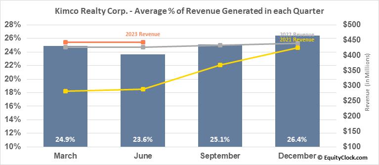 Kimco Realty Corp. (NYSE:KIM) Revenue Seasonality