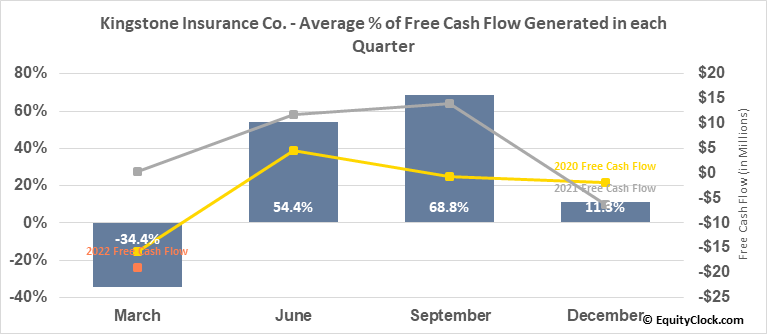 Kingstone Insurance Co. (NASD:KINS) Free Cash Flow Seasonality