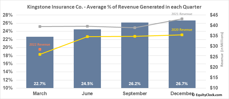 Kingstone Insurance Co. (NASD:KINS) Revenue Seasonality