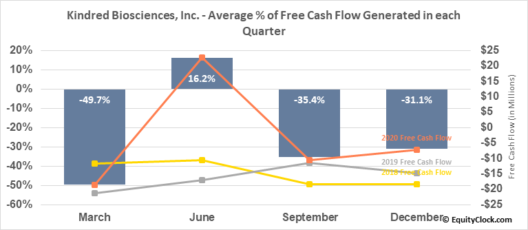 Kindred Biosciences, Inc. (NASD:KIN) Free Cash Flow Seasonality