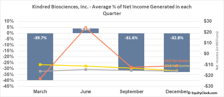 Kindred Biosciences, Inc. (NASD:KIN) Net Income Seasonality
