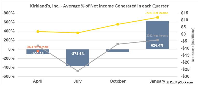 Kirkland's, Inc. (NASD:KIRK) Net Income Seasonality