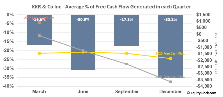 KKR & Co Inc (NYSE:KKR) Free Cash Flow Seasonality