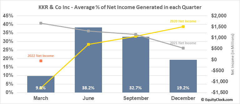 KKR & Co Inc (NYSE:KKR) Net Income Seasonality