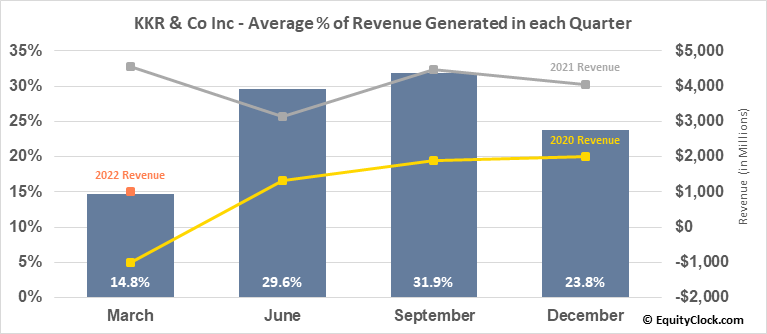 KKR & Co Inc (NYSE:KKR) Revenue Seasonality
