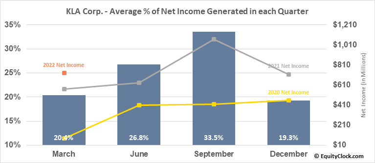 KLA Corp. (NASD:KLAC) Net Income Seasonality