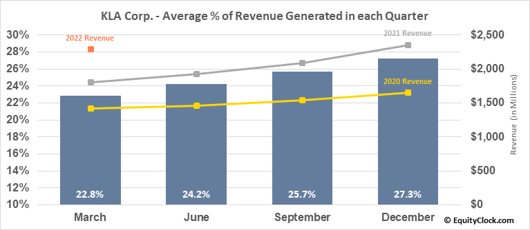 KLA Corp. (NASD:KLAC) Revenue Seasonality