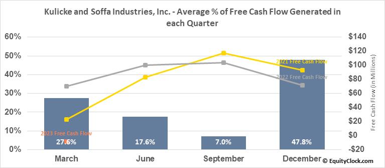 Kulicke and Soffa Industries, Inc. (NASD:KLIC) Free Cash Flow Seasonality