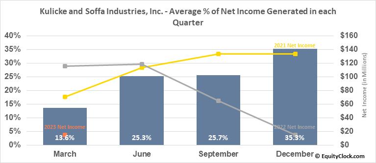 Kulicke and Soffa Industries, Inc. (NASD:KLIC) Net Income Seasonality