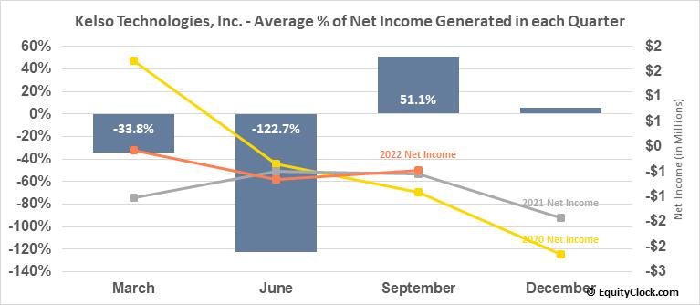 Kelso Technologies, Inc. (TSE:KLS.TO) Net Income Seasonality