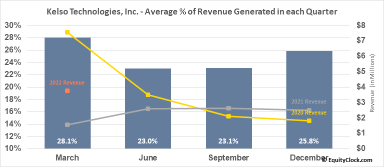 Kelso Technologies, Inc. (TSE:KLS.TO) Revenue Seasonality