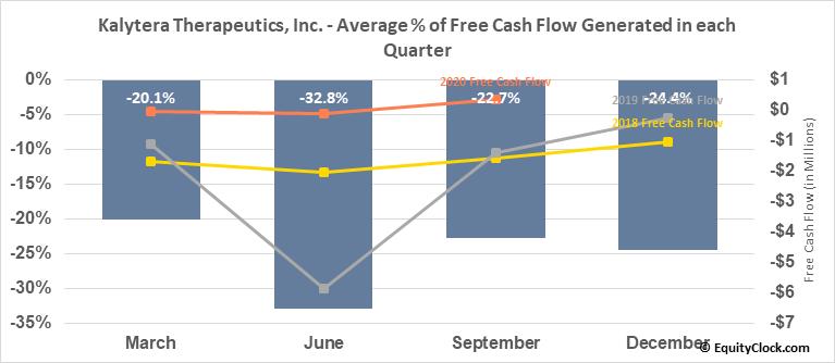 Kalytera Therapeutics, Inc. (TSXV:KLY.V) Free Cash Flow Seasonality