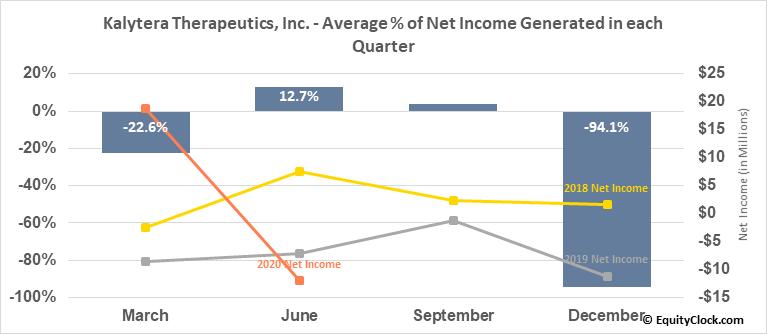 Kalytera Therapeutics, Inc. (TSXV:KLY.V) Net Income Seasonality
