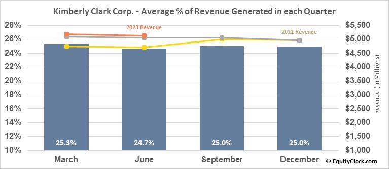 Kimberly Clark Corp. (NYSE:KMB) Revenue Seasonality