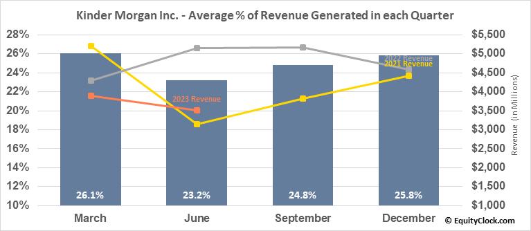 Kinder Morgan Inc. (NYSE:KMI) Revenue Seasonality