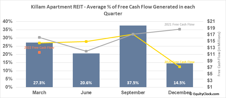 Killam Apartment REIT (TSE:KMP/UN.TO) Free Cash Flow Seasonality
