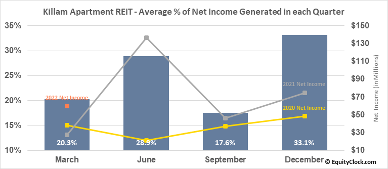 Killam Apartment REIT (TSE:KMP/UN.TO) Net Income Seasonality