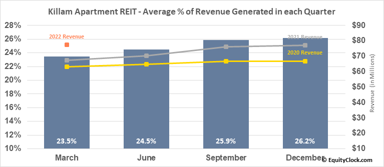 Killam Apartment REIT (TSE:KMP/UN.TO) Revenue Seasonality