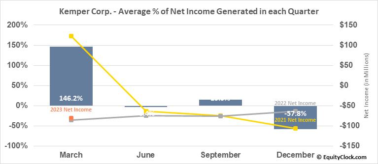 Kemper Corp. (NYSE:KMPR) Net Income Seasonality