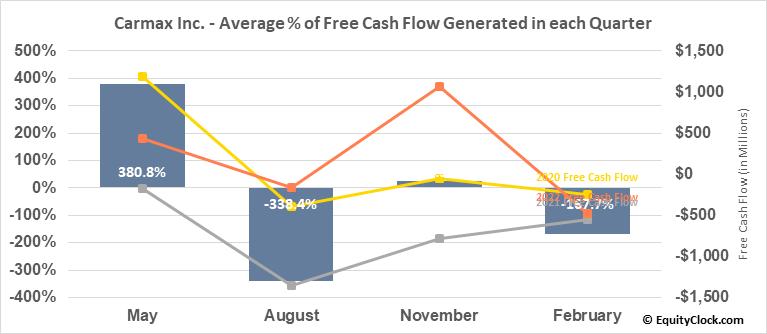 Carmax Inc. (NYSE:KMX) Free Cash Flow Seasonality
