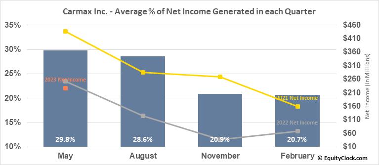 Carmax Inc. (NYSE:KMX) Net Income Seasonality