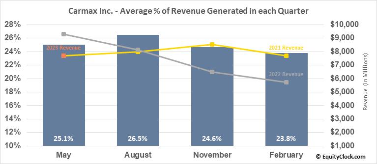 Carmax Inc. (NYSE:KMX) Revenue Seasonality