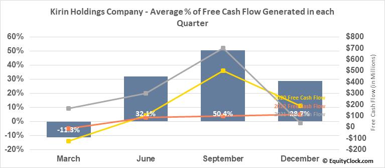 Kirin Holdings Company (OTCMKT:KNBWY) Free Cash Flow Seasonality