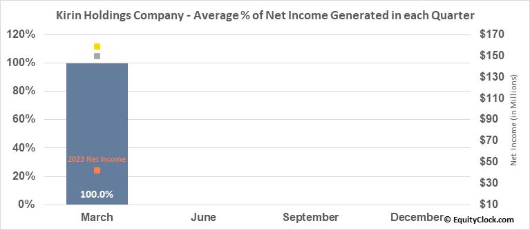 Kirin Holdings Company (OTCMKT:KNBWY) Net Income Seasonality