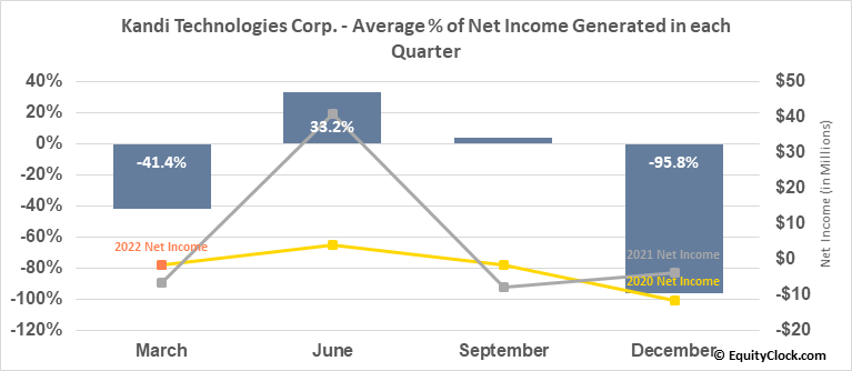 Kandi Technologies Corp. (NASD:KNDI) Net Income Seasonality