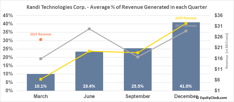Kandi Technologies Corp. (NASD:KNDI) Revenue Seasonality