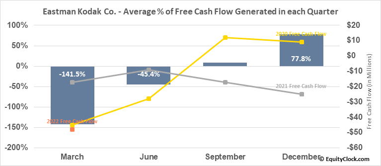 Eastman Kodak Co. (NYSE:KODK) Free Cash Flow Seasonality
