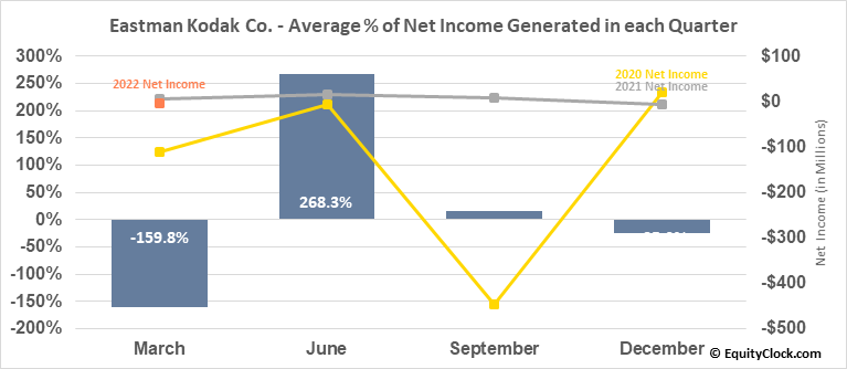 Eastman Kodak Co. (NYSE:KODK) Net Income Seasonality